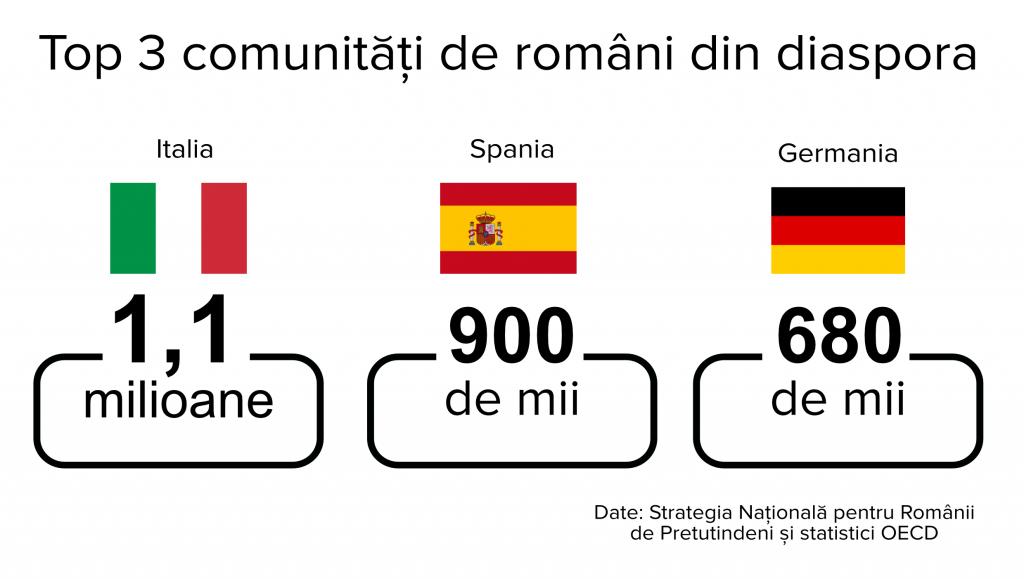 Top comunități din diaspora