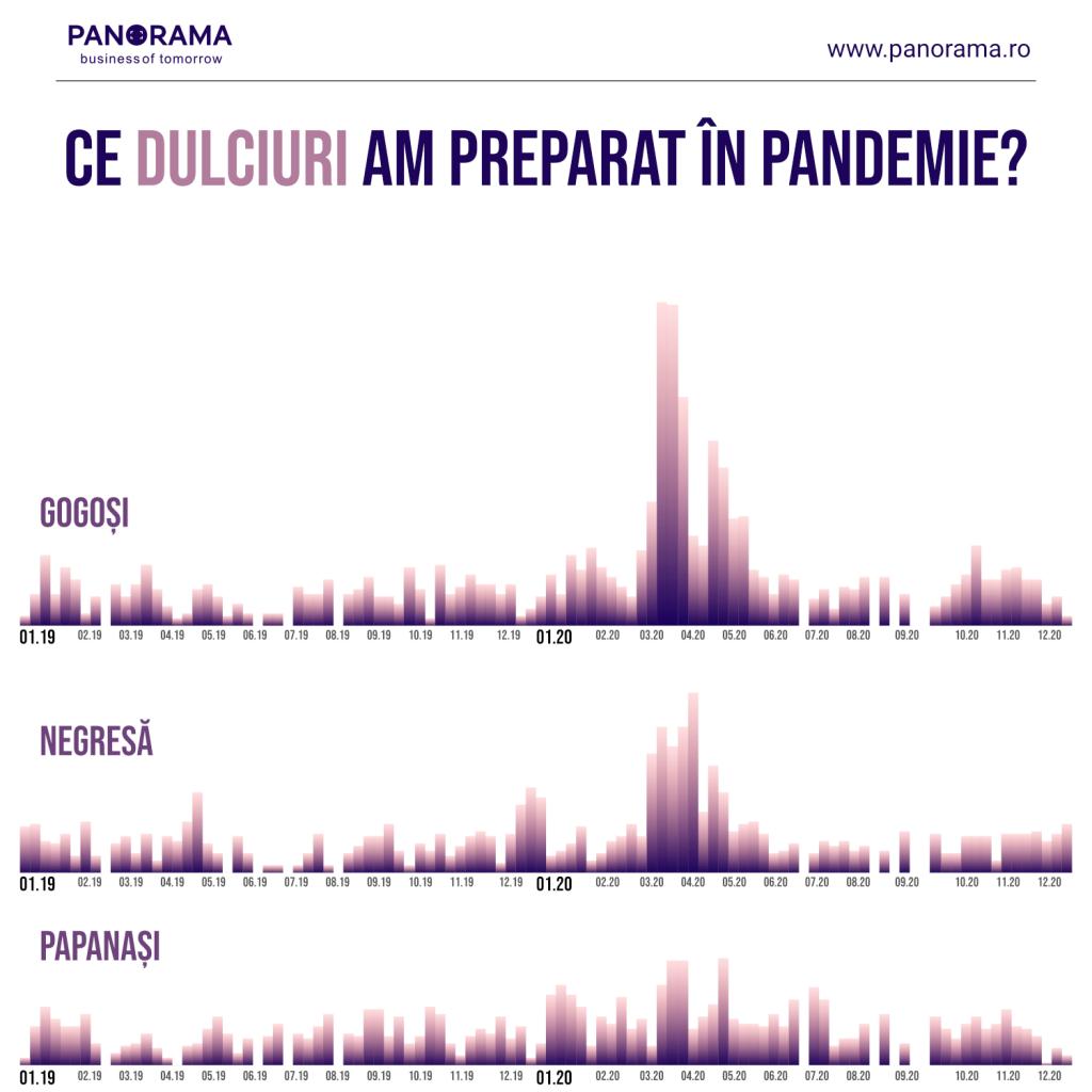 ce dulciuri am preparat în pandemie